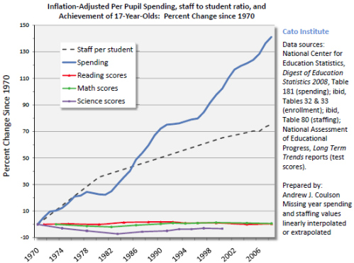andrew-coulson-cato-education-spending