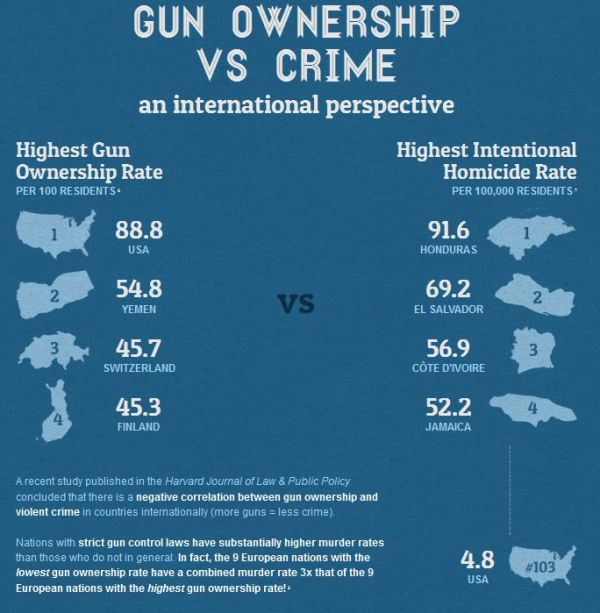 Guns v Crime