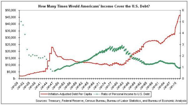 debt income per person