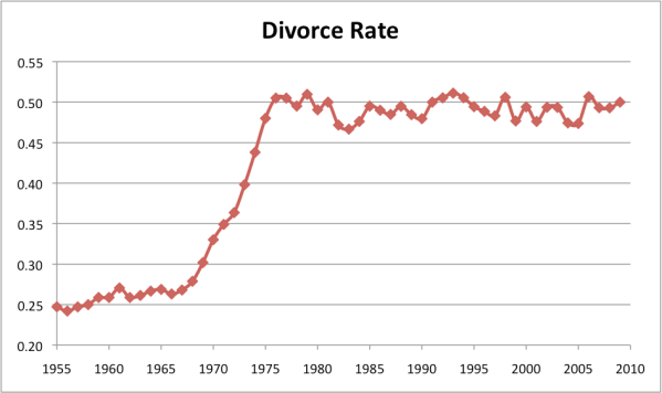 Divorce Statistics: Over 115 Studies, Facts and Rates for 2018