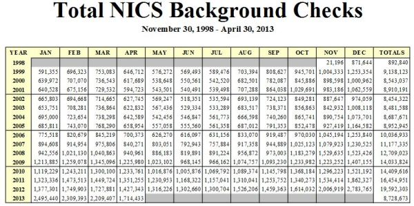 Link to FBI NICS check stats
