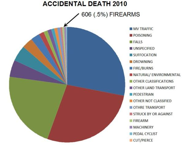 accidental death 2010