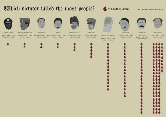 dictator-c-c-565x399
