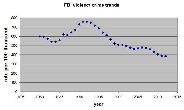 violent crime trends