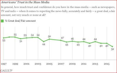 gallup-trust-in-media